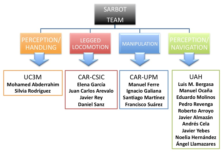 SARBOT Team organigram